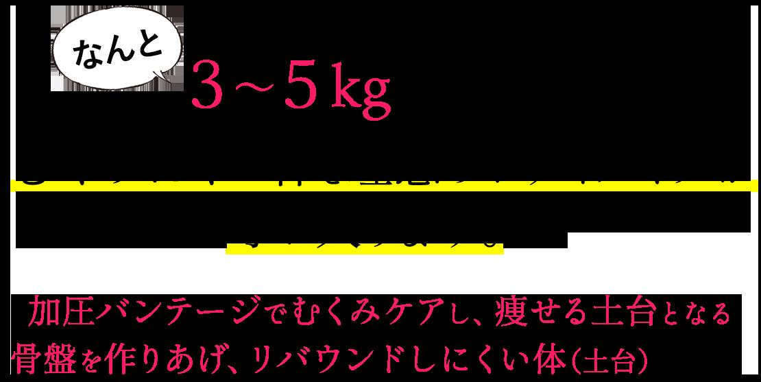 むくみが解消されると3~5kgほど減り、むくみにくい体と理想のボディメイクが手に入ります。加圧バンテージでむくみケアし、痩せる土台となる骨盤を作りあげ、リバウンドしにくい体(土台)になります。